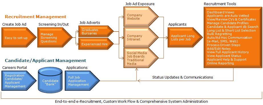 Recruitbank E Recruitment Cloud Software System Flexible